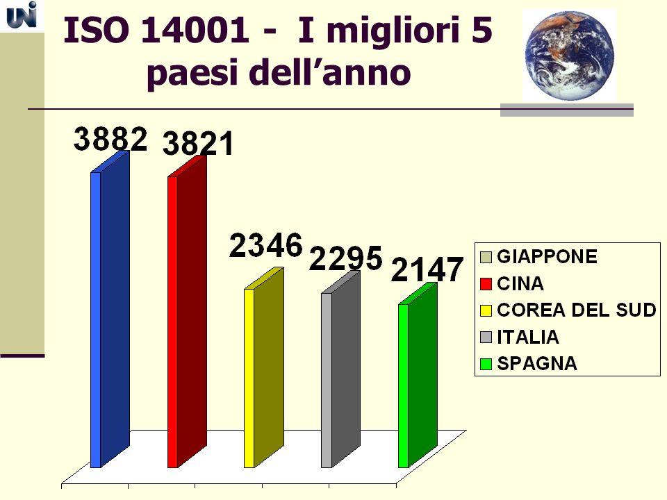 ISO 14001 - I migliori 5 paesi dellanno 3821