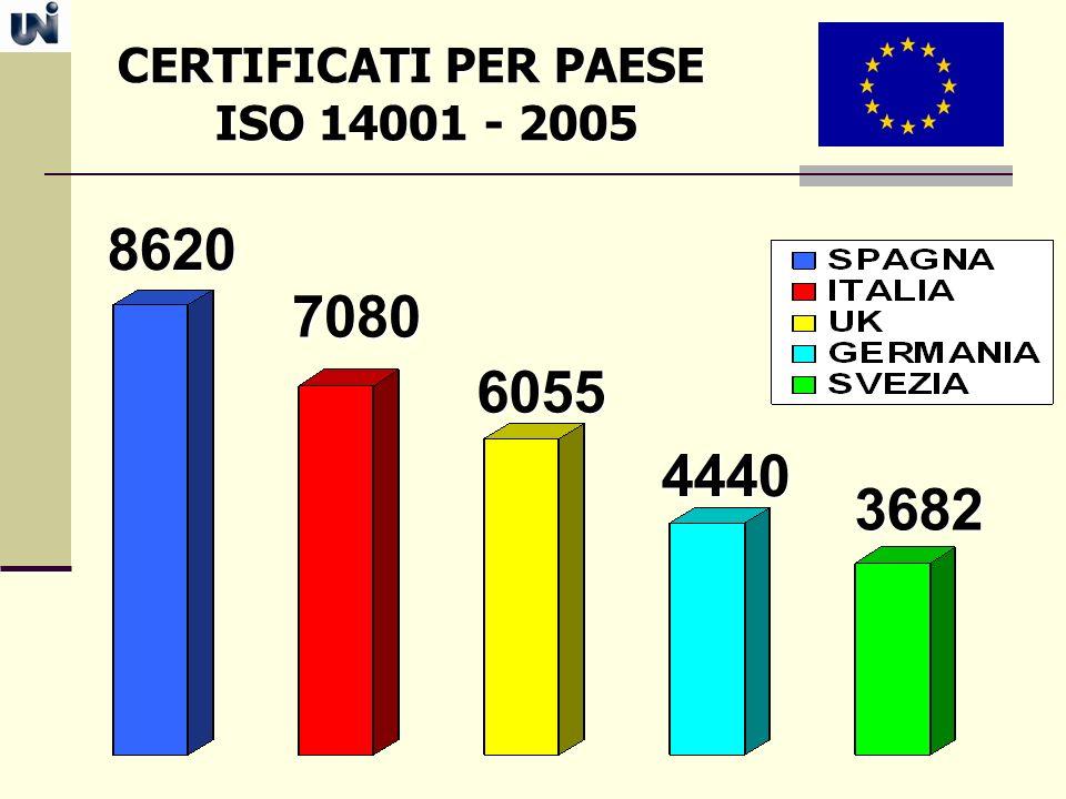 CERTIFICATI PER PAESE ISO 14001 - 2005 ISO 14001 - 2005 8620 7080 6055 4440 3682