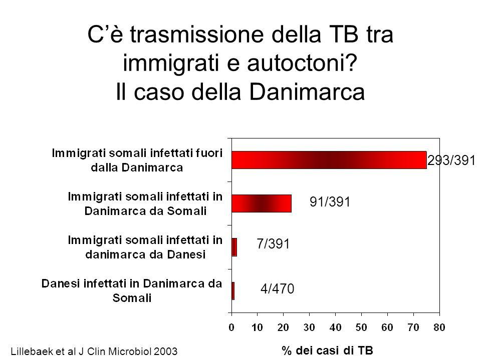 Cè trasmissione della TB tra immigrati e autoctoni? Il caso della Danimarca 293/391 91/391 7/391 4/470 % dei casi di TB Lillebaek et al J Clin Microbi
