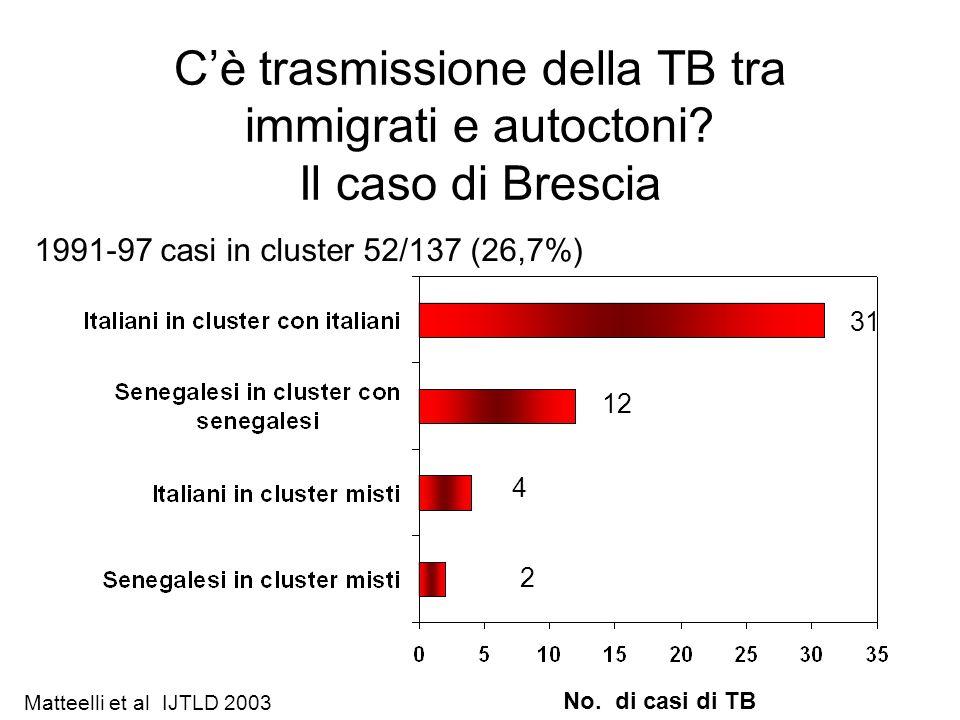 Cè trasmissione della TB tra immigrati e autoctoni? Il caso di Brescia 4 2 No. di casi di TB Matteelli et al IJTLD 2003 1991-97 casi in cluster 52/137
