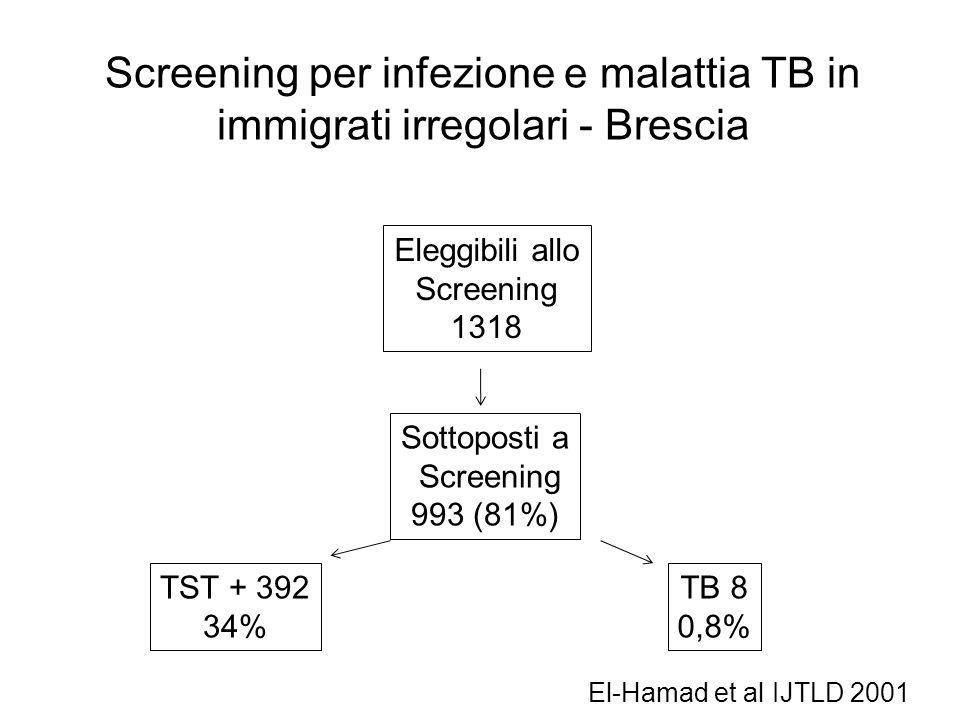 Screening per infezione e malattia TB in immigrati irregolari - Brescia Eleggibili allo Screening 1318 Sottoposti a Screening 993 (81%) TST + 392 34%