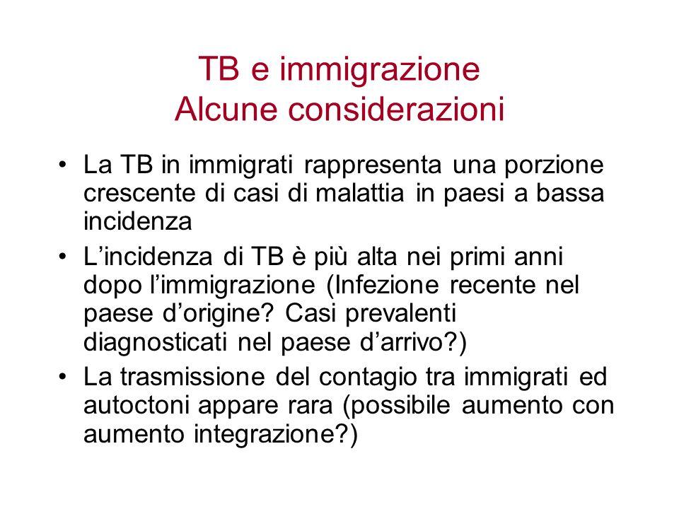 TB e immigrazione Alcune considerazioni La TB in immigrati rappresenta una porzione crescente di casi di malattia in paesi a bassa incidenza Lincidenz