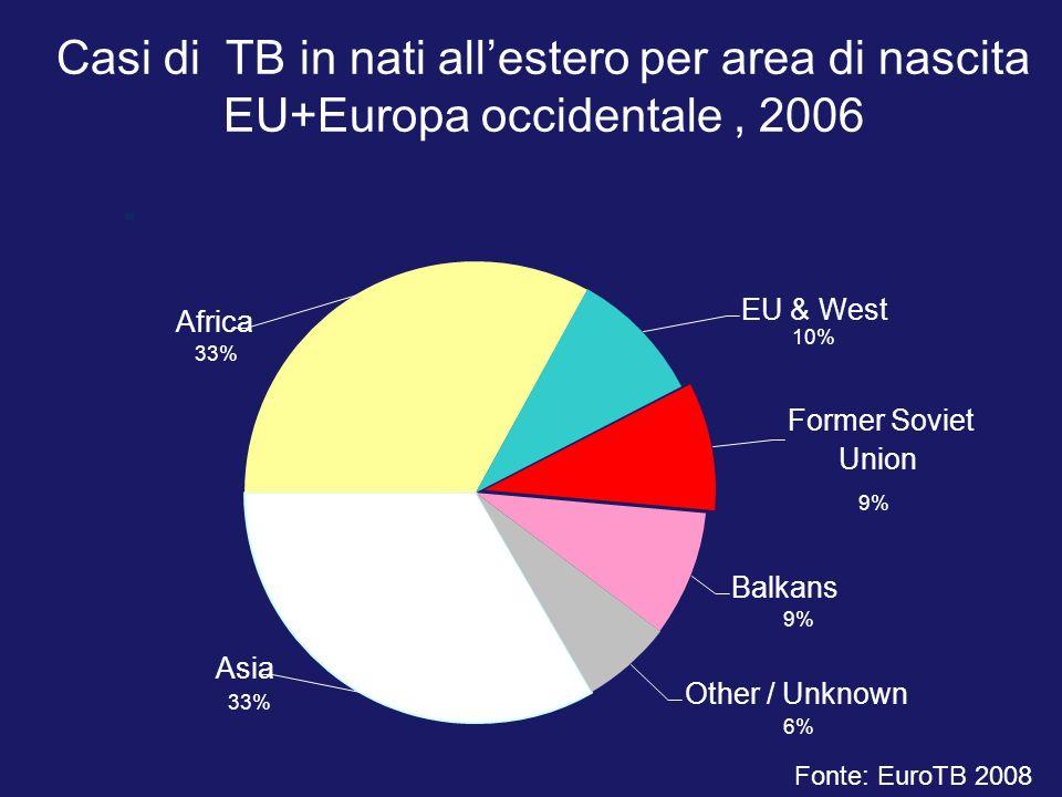 Casi di TB in nati allestero per area di nascita EU+Europa occidentale, 2006 Asia 33% Other / Unknown 6% Former Soviet Union 9% Balkans 9% Africa 33%
