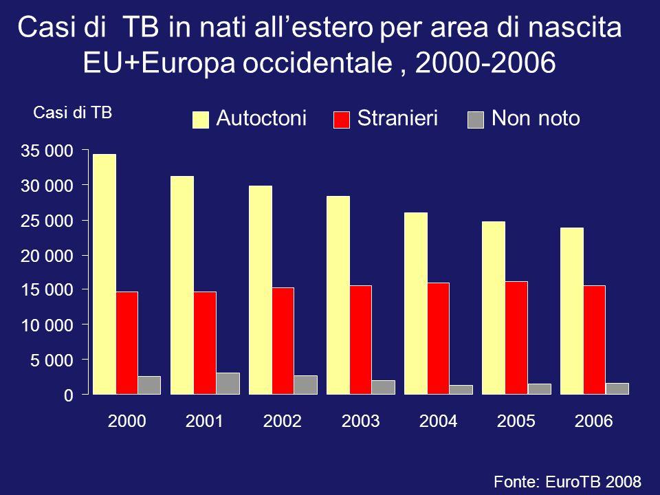 Casi di TB in nati allestero per area di nascita EU+Europa occidentale, 2000-2006 Fonte: EuroTB 2008 0 5 000 10 000 15 000 20 000 25 000 30 000 35 000