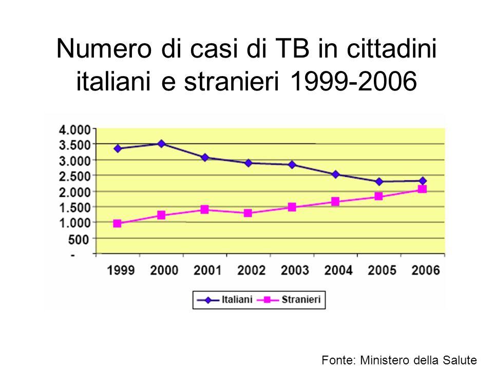Numero di casi di TB in cittadini italiani e stranieri 1999-2006 Fonte: Ministero della Salute
