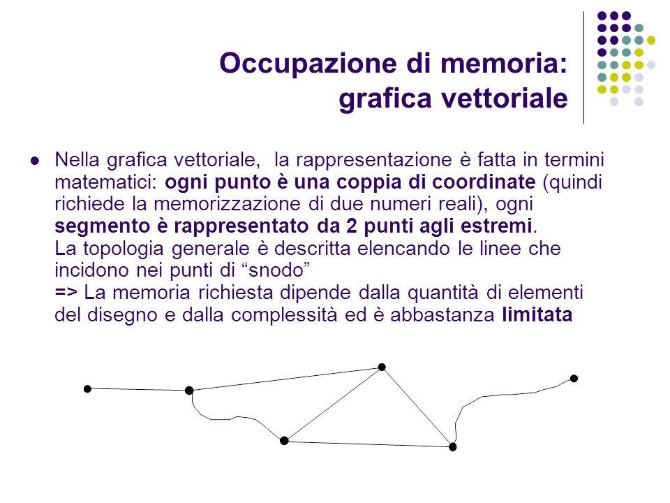 Occupazione di memoria: grafica vettoriale Nella grafica vettoriale, la rappresentazione è fatta in termini matematici: ogni punto è una coppia di coo