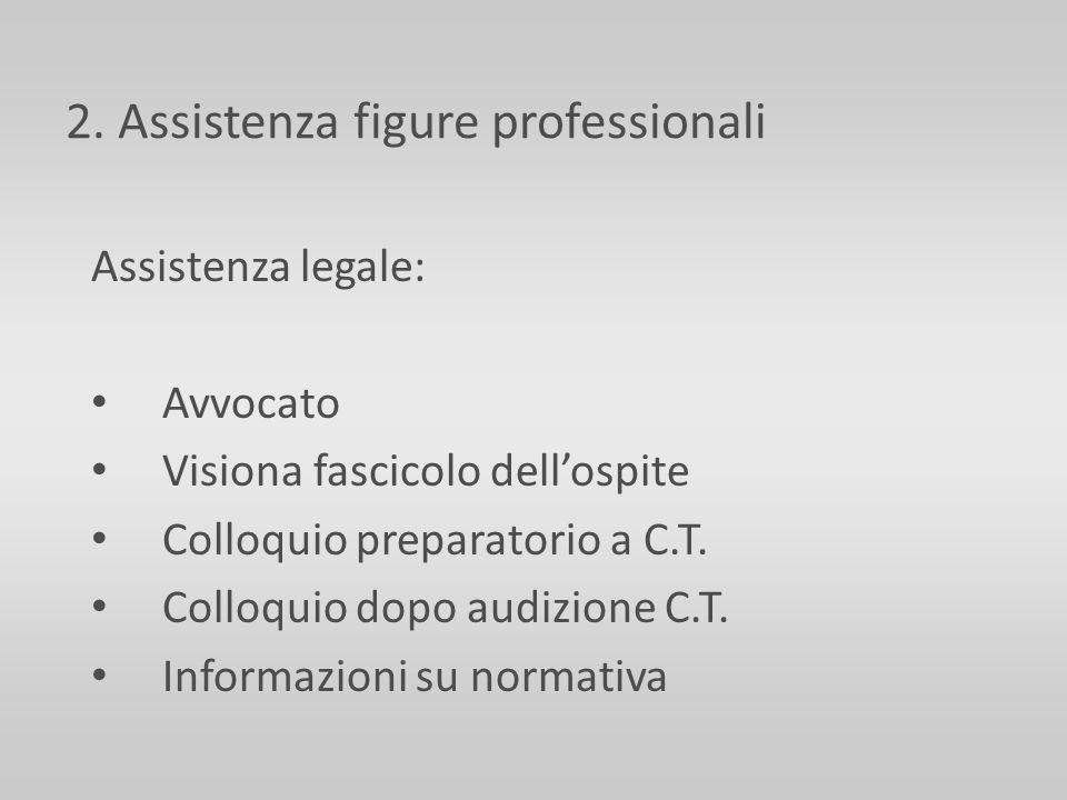 2. Assistenza figure professionali Assistenza legale: Avvocato Visiona fascicolo dellospite Colloquio preparatorio a C.T. Colloquio dopo audizione C.T
