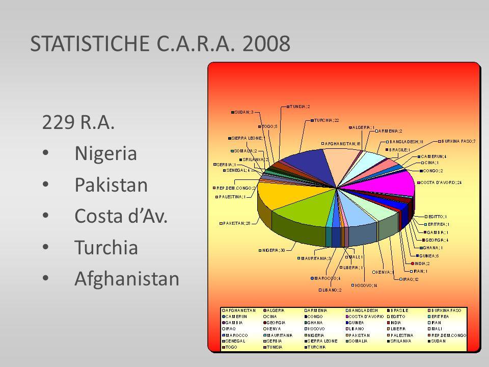 229 R.A. Nigeria Pakistan Costa dAv. Turchia Afghanistan STATISTICHE C.A.R.A. 2008