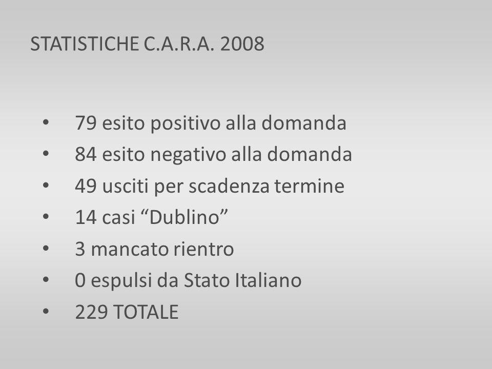 79 esito positivo alla domanda 84 esito negativo alla domanda 49 usciti per scadenza termine 14 casi Dublino 3 mancato rientro 0 espulsi da Stato Ital