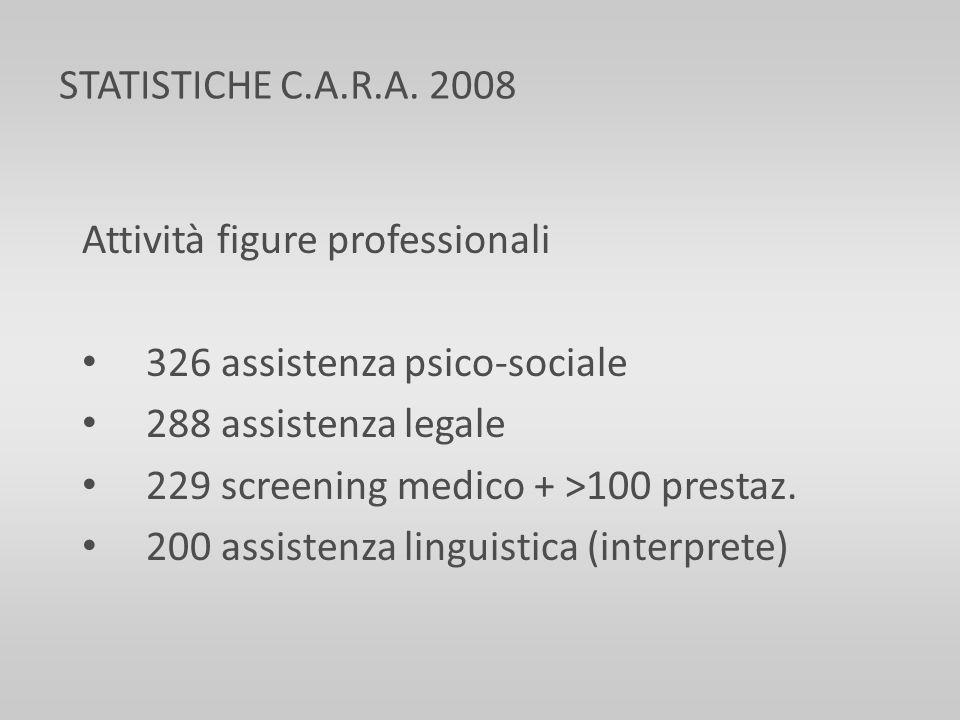 Attività figure professionali 326 assistenza psico-sociale 288 assistenza legale 229 screening medico + >100 prestaz. 200 assistenza linguistica (inte