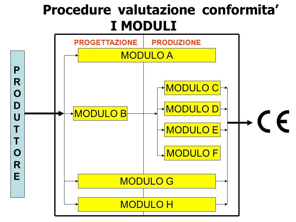 MODULO A MODULO B MODULO C MODULO D MODULO E MODULO F MODULO G MODULO H PROGETTAZIONE PRODUZIONE PRODUTTOREPRODUTTORE Procedure valutazione conformita