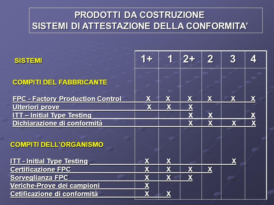 1+ 1+ 12+ 2 3 4 COMPITI DEL FABBRICANTE FPC - Factory Production Control X X X X X X Ulteriori prove X X X ITT – Initial Type Testing ITT – Initial Ty