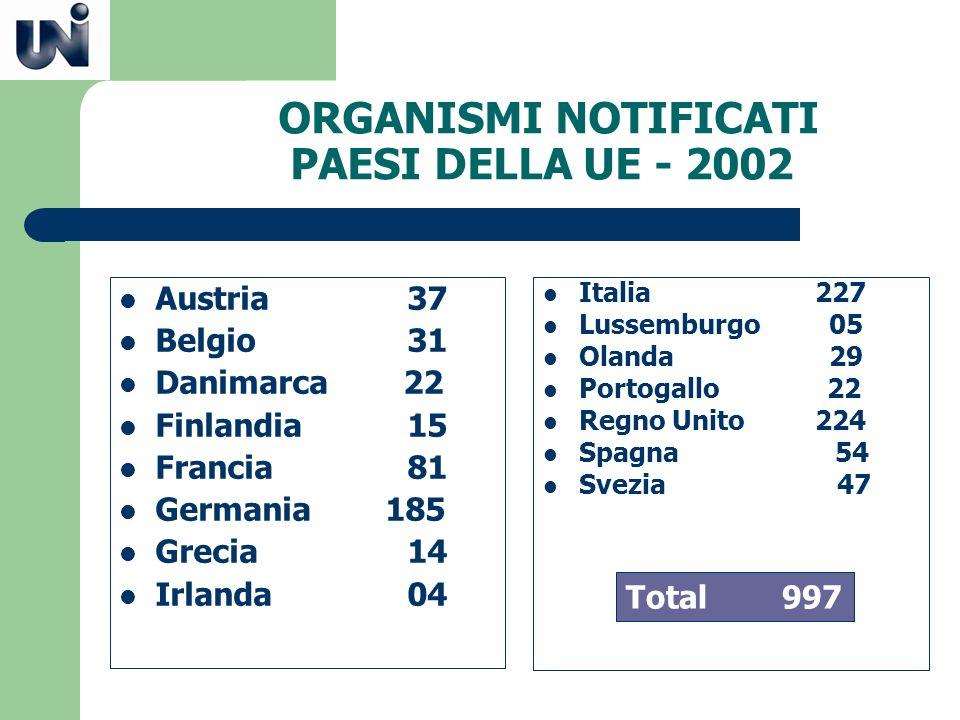 ORGANISMI NOTIFICATI PAESI DELLA UE - 2002 Austria37 Belgio31 Danimarca 22 Finlandia15 Francia81 Germania 185 Grecia14 Irlanda04 Italia 227 Lussemburg