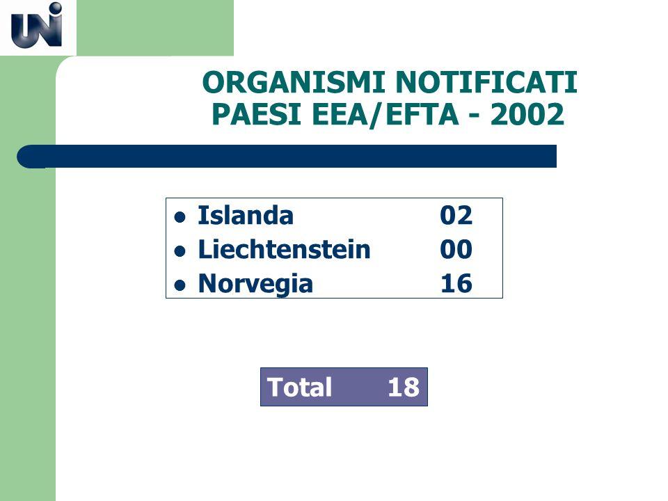 ORGANISMI NOTIFICATI PAESI EEA/EFTA - 2002 Islanda02 Liechtenstein00 Norvegia16 Total 18