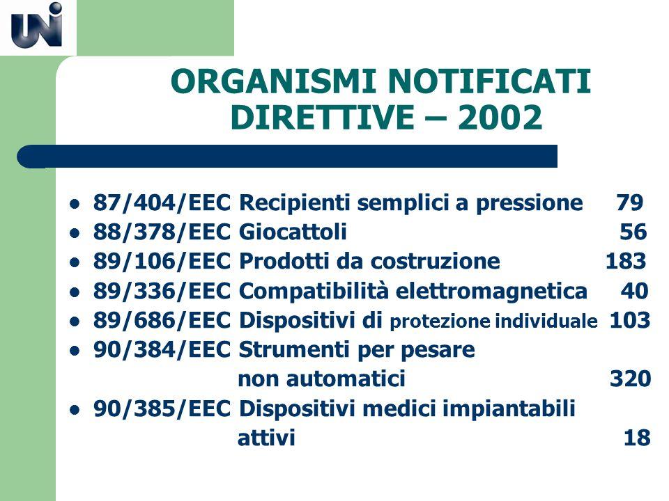 ORGANISMI NOTIFICATI DIRETTIVE – 2002 87/404/EEC Recipienti semplici a pressione 79 88/378/EEC Giocattoli 56 89/106/EEC Prodotti da costruzione 183 89