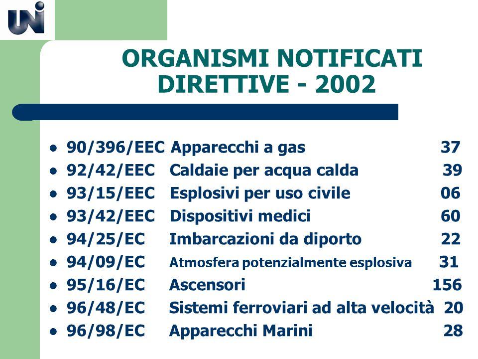 ORGANISMI NOTIFICATI DIRETTIVE - 2002 90/396/EEC Apparecchi a gas 37 92/42/EEC Caldaie per acqua calda 39 93/15/EEC Esplosivi per uso civile 06 93/42/