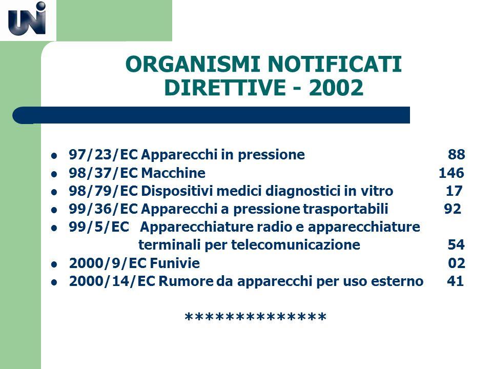 ORGANISMI NOTIFICATI DIRETTIVE - 2002 97/23/EC Apparecchi in pressione 88 98/37/EC Macchine 146 98/79/EC Dispositivi medici diagnostici in vitro 17 99