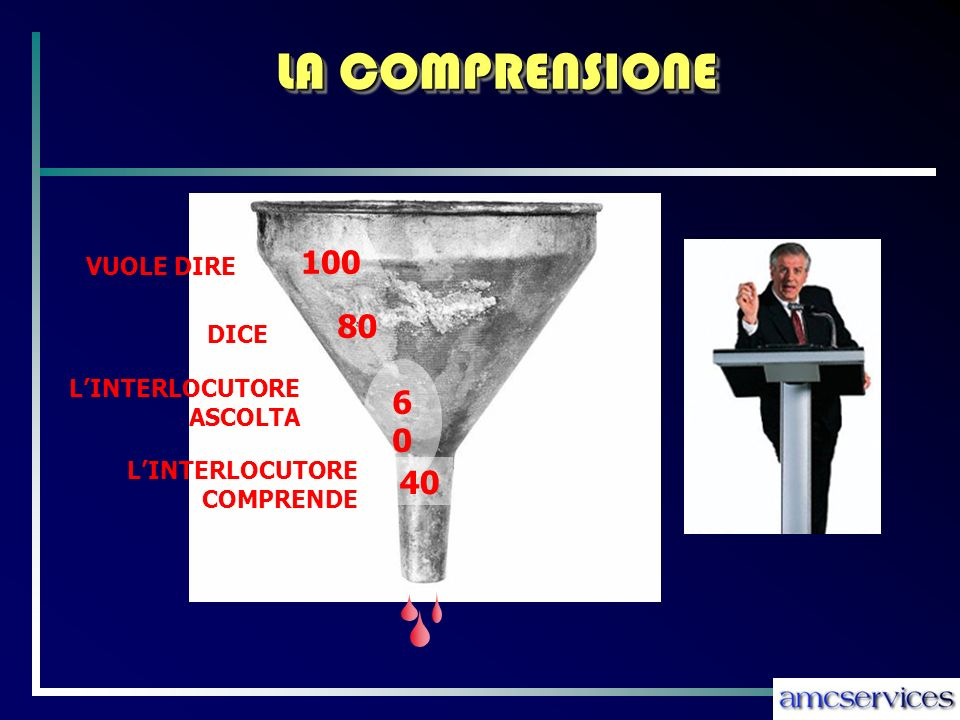 LA COMPRENSIONE VUOLE DIRE 100 DICE LINTERLOCUTORE COMPRENDE LINTERLOCUTORE ASCOLTA 80 6060 40