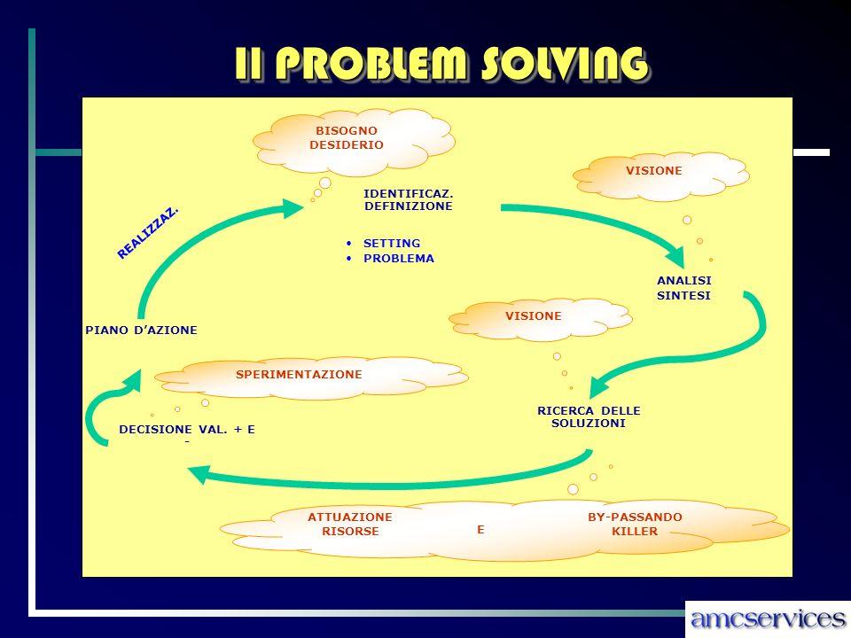 Il PROBLEM SOLVING 17 IDENTIFICAZ.
