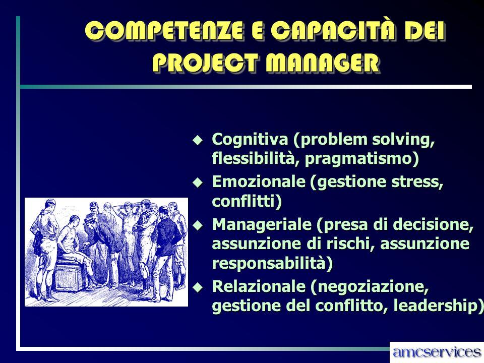 COMPETENZE E CAPACITÀ DEI PROJECT MANAGER Cognitiva (problem solving, flessibilità, pragmatismo) Cognitiva (problem solving, flessibilità, pragmatismo) Emozionale (gestione stress, conflitti) Emozionale (gestione stress, conflitti) Manageriale (presa di decisione, assunzione di rischi, assunzione responsabilità) Manageriale (presa di decisione, assunzione di rischi, assunzione responsabilità) Relazionale (negoziazione, gestione del conflitto, leadership) Relazionale (negoziazione, gestione del conflitto, leadership)