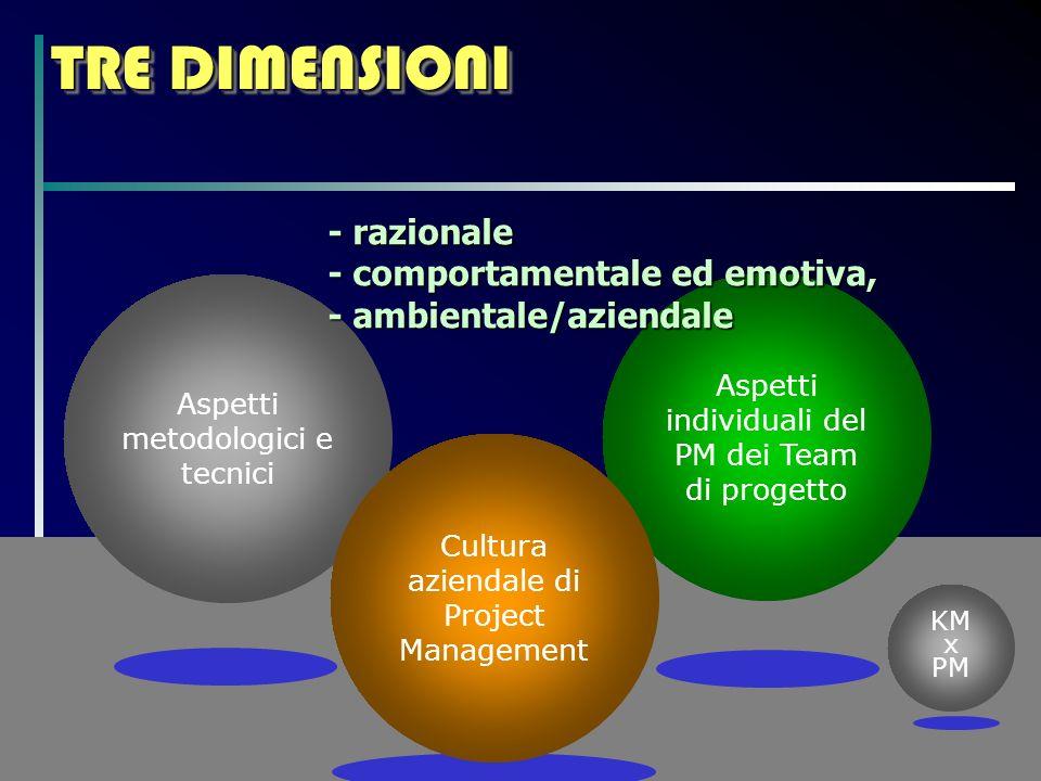 TRE DIMENSIONI Aspetti metodologici e tecnici Aspetti individuali del PM dei Team di progetto KM x PM Cultura aziendale di Project Management - razionale - comportamentale ed emotiva, - ambientale/aziendale