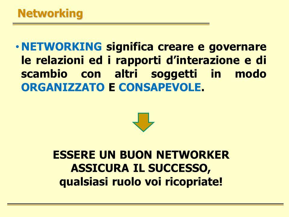 Networking NETWORKING significa creare e governare le relazioni ed i rapporti dinterazione e di scambio con altri soggetti in modo ORGANIZZATO E CONSAPEVOLE.