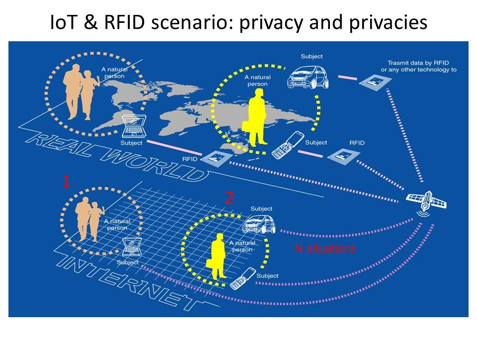 IoT & RFID scenario: privacy and privacies 1 2 N situations
