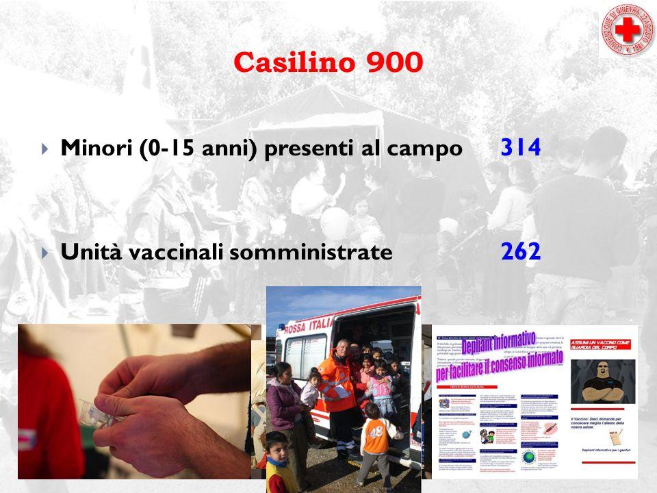Casilino 900 Minori (0-15 anni) presenti al campo 314 Unità vaccinali somministrate 262