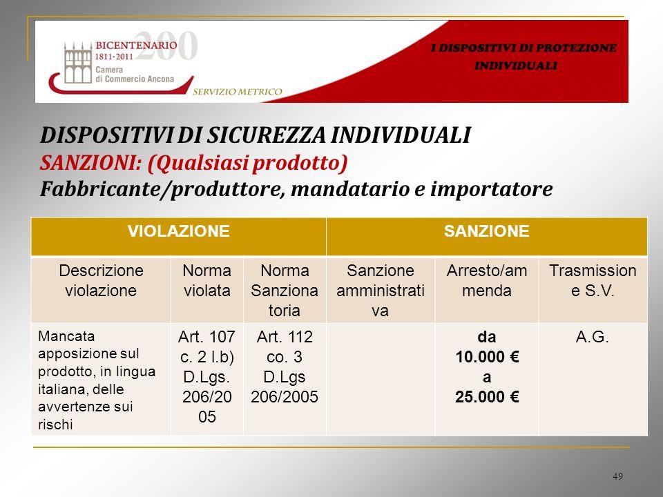 49 DISPOSITIVI DI SICUREZZA INDIVIDUALI SANZIONI: (Qualsiasi prodotto) Fabbricante/produttore, mandatario e importatore VIOLAZIONESANZIONE Descrizione