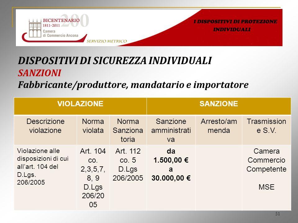 51 DISPOSITIVI DI SICUREZZA INDIVIDUALI SANZIONI Fabbricante/produttore, mandatario e importatore VIOLAZIONESANZIONE Descrizione violazione Norma viol