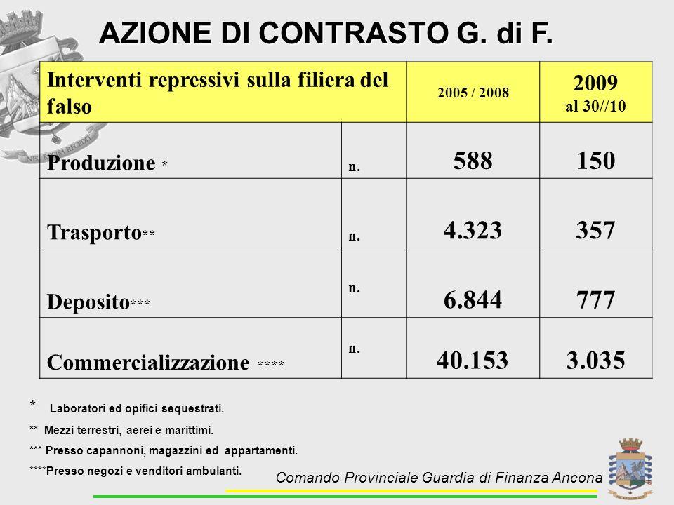 AZIONE DI CONTRASTO G. di F. Interventi repressivi sulla filiera del falso 2005 / 2008 2009 al 30//10 Produzione * n. 588150 Trasporto ** n. 4.323357