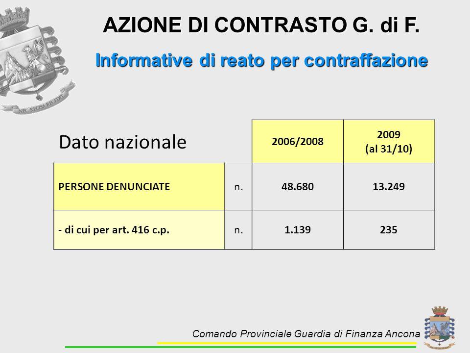 AZIONE DI CONTRASTO G. di F. Informative di reato per contraffazione Dato nazionale 2006/2008 2009 (al 31/10) PERSONE DENUNCIATEn.48.68013.249 - di cu