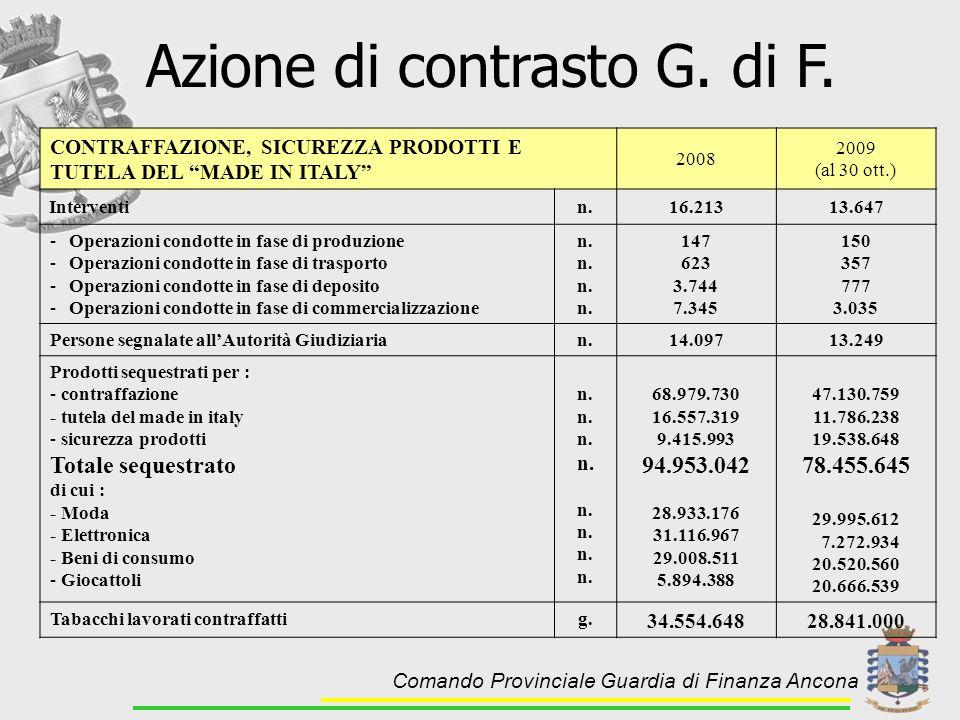 CONTRAFFAZIONE, SICUREZZA PRODOTTI E TUTELA DEL MADE IN ITALY 2008 2009 (al 30 ott.) Interventin.16.21313.647 -Operazioni condotte in fase di produzio