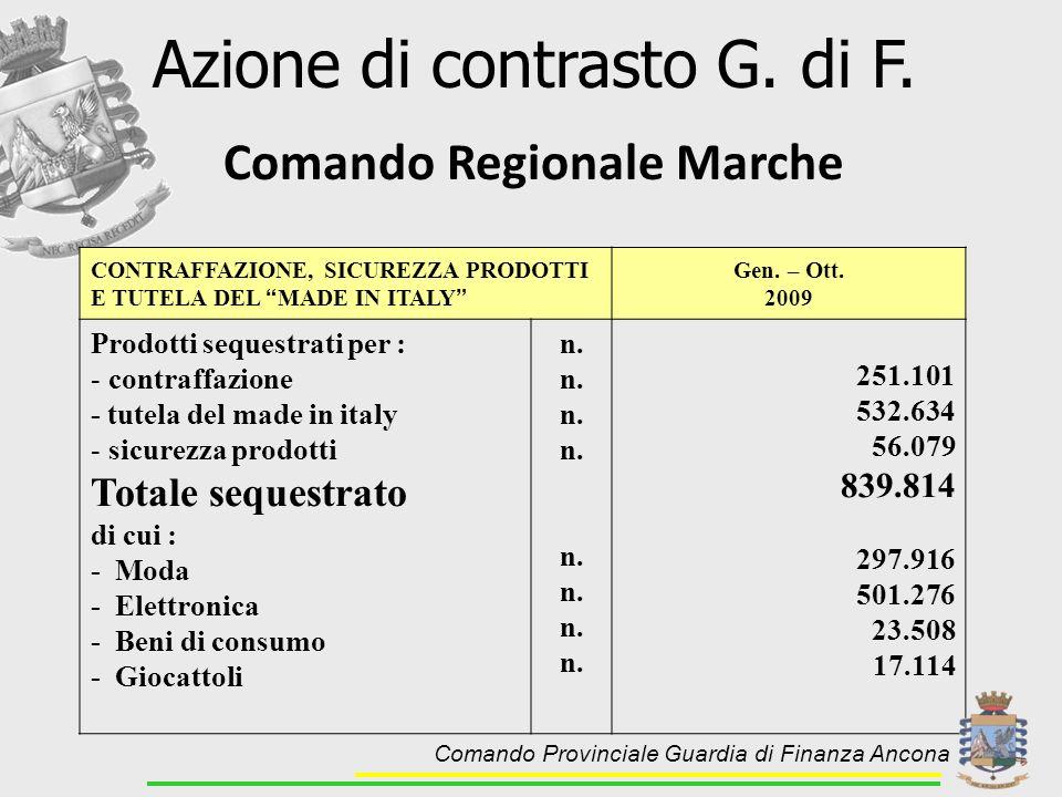 Comando Regionale Marche Azione di contrasto G. di F. CONTRAFFAZIONE, SICUREZZA PRODOTTI E TUTELA DEL MADE IN ITALY Gen. – Ott. 2009 Prodotti sequestr