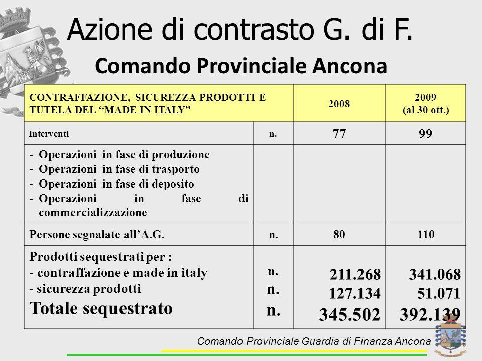 CONTRAFFAZIONE, SICUREZZA PRODOTTI E TUTELA DEL MADE IN ITALY 2008 2009 (al 30 ott.) Interventin. 7799 -Operazioni in fase di produzione -Operazioni i