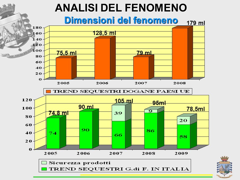 ANALISI DEL FENOMENO Dimensioni del fenomeno 75,5 ml 128,5 ml 79 ml 74,8 ml 90 ml 105 ml 95ml 78,5ml 179 ml