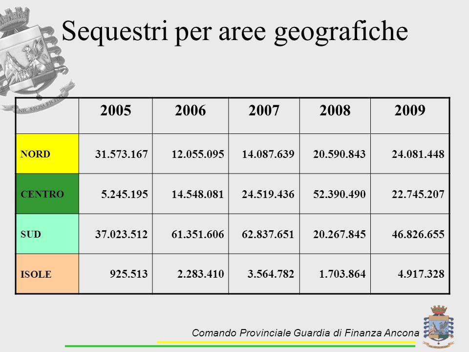 Sequestri per aree geografiche 20052006200720082009 NORD 31.573.16712.055.09514.087.63920.590.84324.081.448 CENTRO 5.245.19514.548.08124.519.43652.390