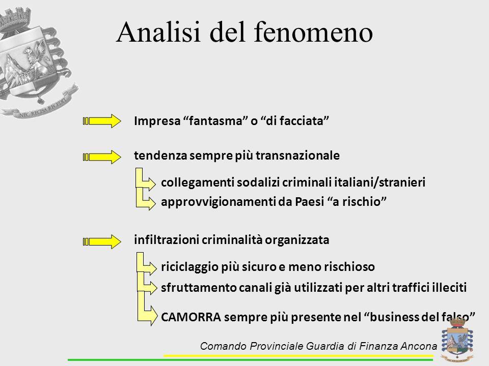 Analisi del fenomeno Impresa fantasma o di facciata tendenza sempre più transnazionale collegamenti sodalizi criminali italiani/stranieri approvvigion