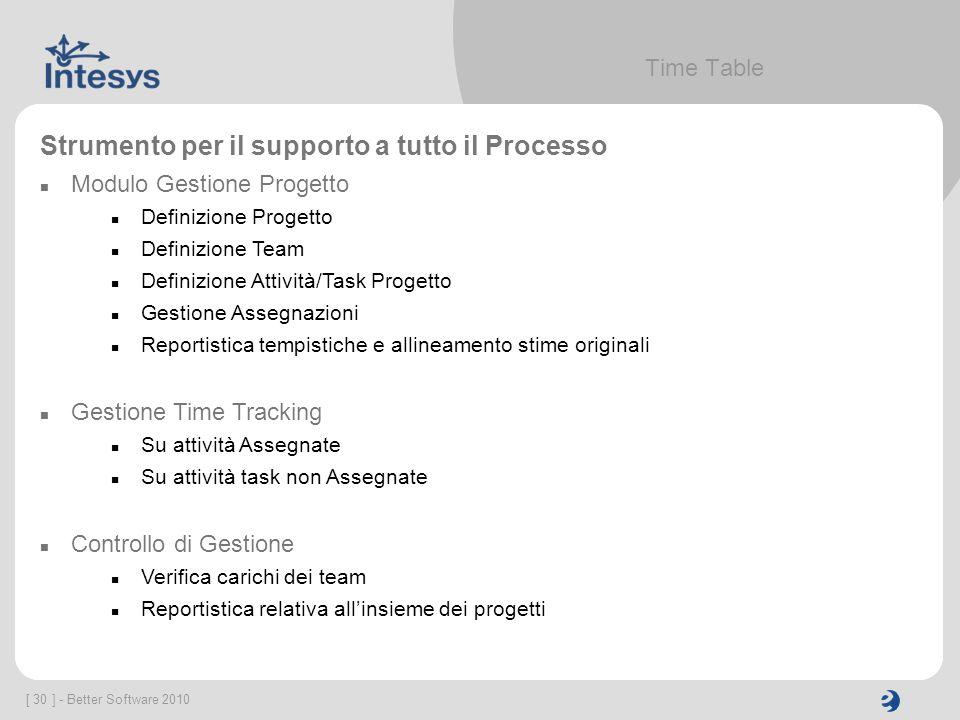 [ 30 ] - Better Software 2010 Time Table Strumento per il supporto a tutto il Processo Modulo Gestione Progetto Definizione Progetto Definizione Team