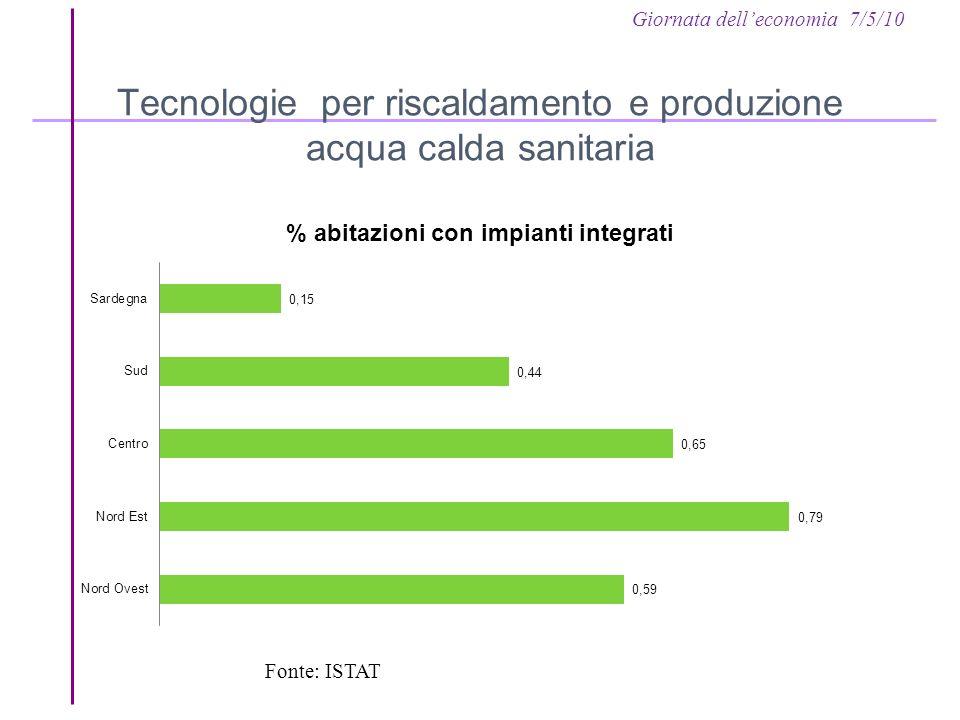 Giornata delleconomia 7/5/10 Tecnologie per riscaldamento e produzione acqua calda sanitaria Fonte: ISTAT