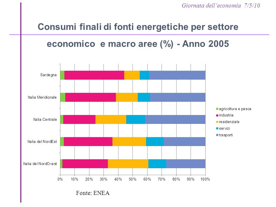 Giornata delleconomia 7/5/10 Impianti riscaldamento residenziale in Sardegna Secondo i dati del censimento della popolazione (ISTAT 2001), la distribuzione degli impianti di riscaldamento nelle abitazioni della Sardegna è la seguente: Stufe o camini (54%); Impianti elettrici fissi (22%); Impianti a Gasolio (19%); Impianti a GPL e altri derivati dal petrolio (11%) Impianti a Gas di città (aria propanata) (11%)