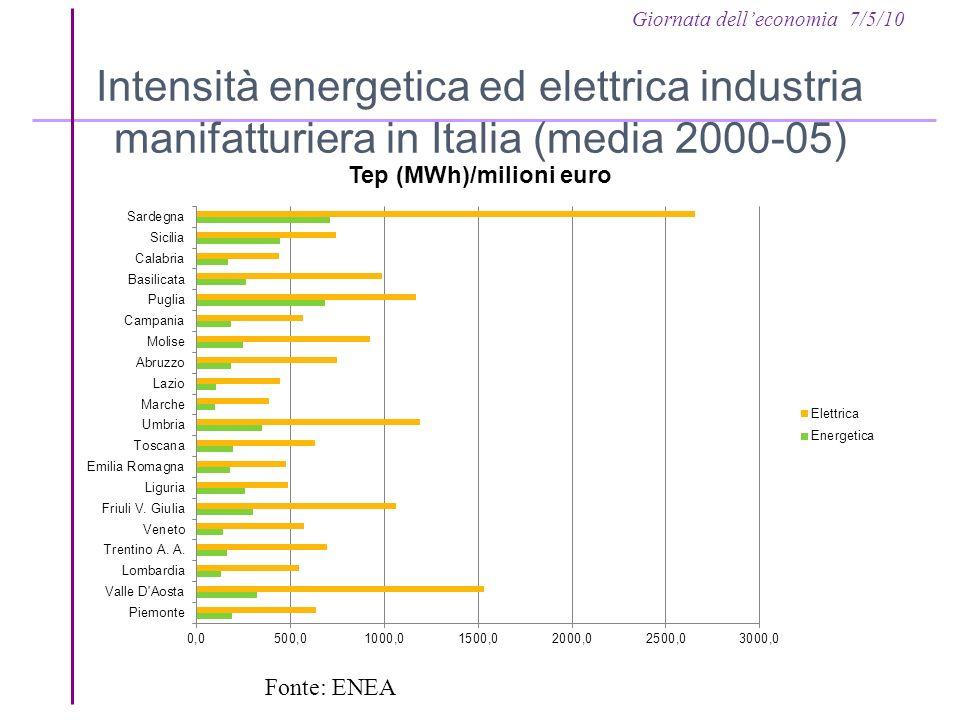Giornata delleconomia 7/5/10 Intensità energetica ed elettrica industria manifatturiera in Italia (media 2000-05) Fonte: ENEA