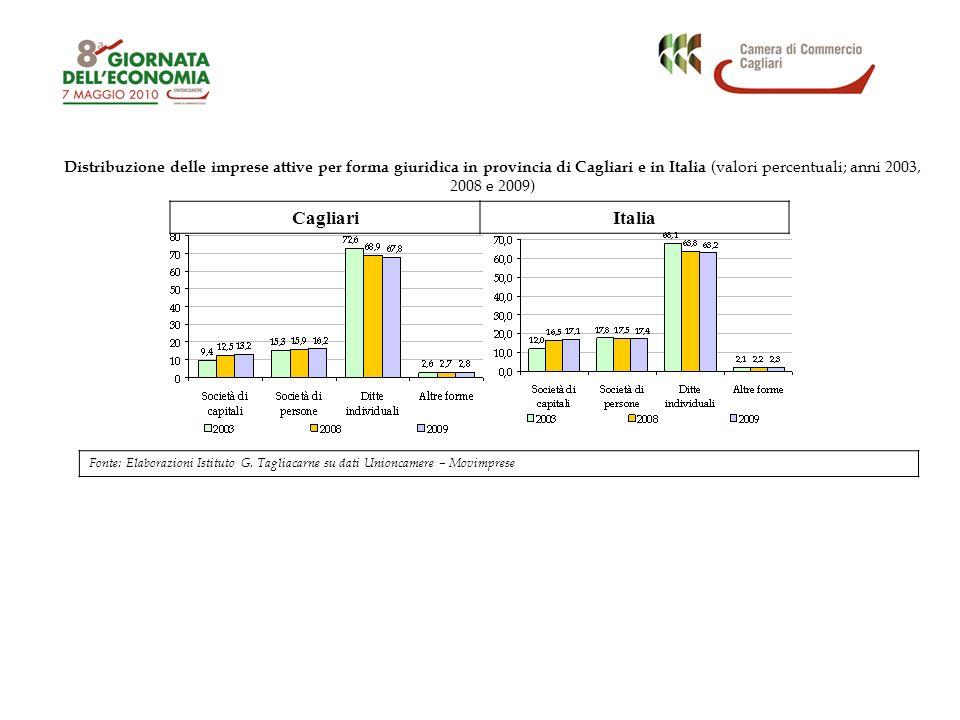Distribuzione delle imprese attive per forma giuridica in provincia di Cagliari e in Italia (valori percentuali; anni 2003, 2008 e 2009) CagliariItali