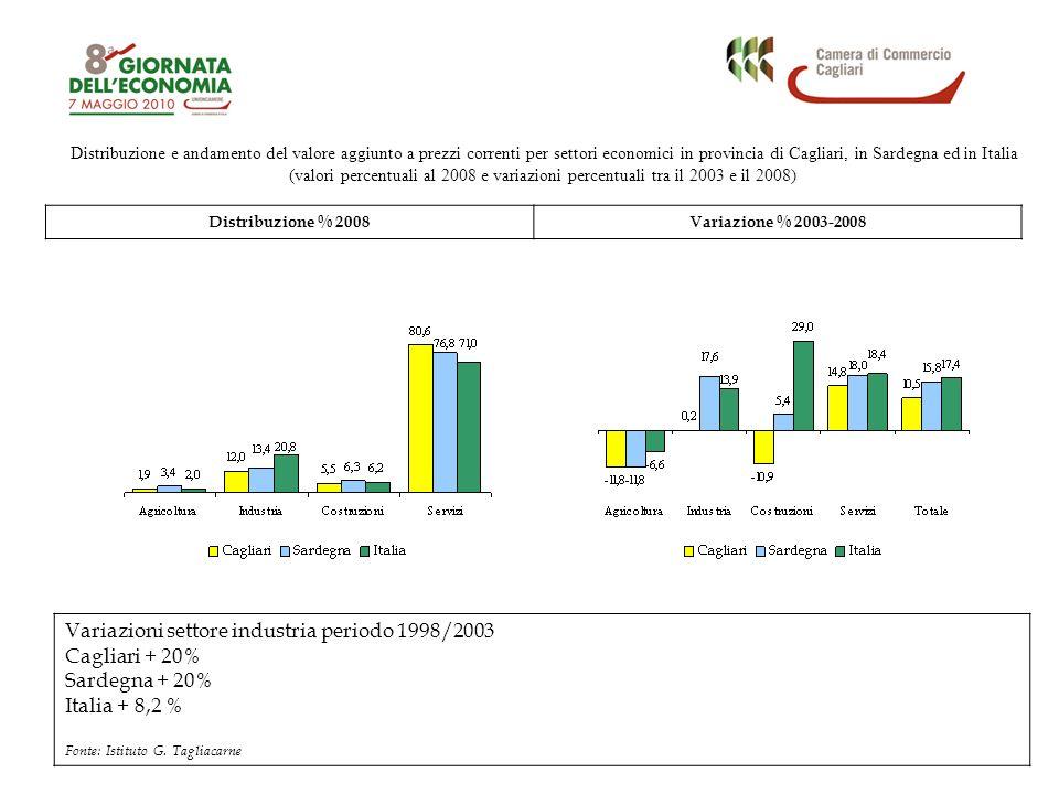 Distribuzione e andamento del valore aggiunto a prezzi correnti per settori economici in provincia di Cagliari, in Sardegna ed in Italia (valori percentuali al 2008 e variazioni percentuali tra il 2003 e il 2008) Distribuzione % 2008Variazione % 2003-2008 Variazioni settore industria periodo 1998/2003 Cagliari + 20% Sardegna + 20% Italia + 8,2 % Fonte: Istituto G.