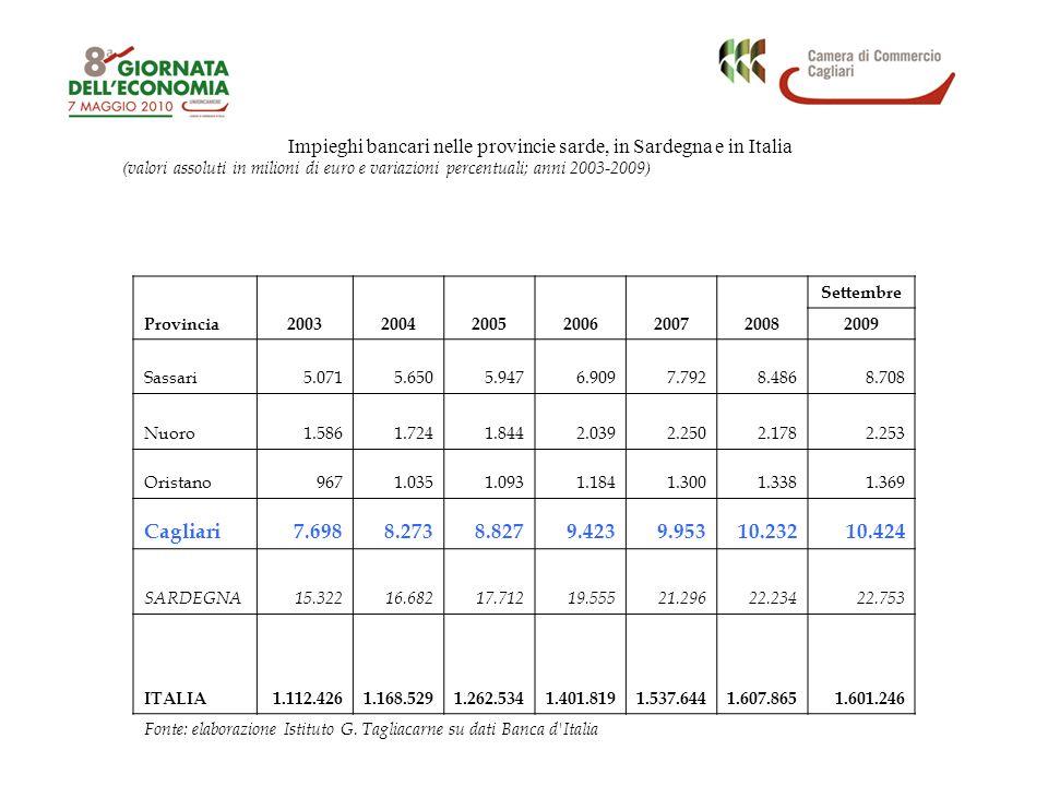 (valori assoluti in milioni di euro e variazioni percentuali; anni 2003-2009) Impieghi bancari nelle provincie sarde, in Sardegna e in Italia Provincia200320042005200620072008 Settembre 2009 Sassari5.0715.6505.9476.9097.7928.4868.708 Nuoro1.5861.7241.8442.0392.2502.1782.253 Oristano9671.0351.0931.1841.3001.3381.369 Cagliari7.6988.2738.8279.4239.95310.23210.424 SARDEGNA15.32216.68217.71219.55521.29622.23422.753 ITALIA1.112.4261.168.5291.262.5341.401.8191.537.6441.607.8651.601.246 Fonte: elaborazione Istituto G.