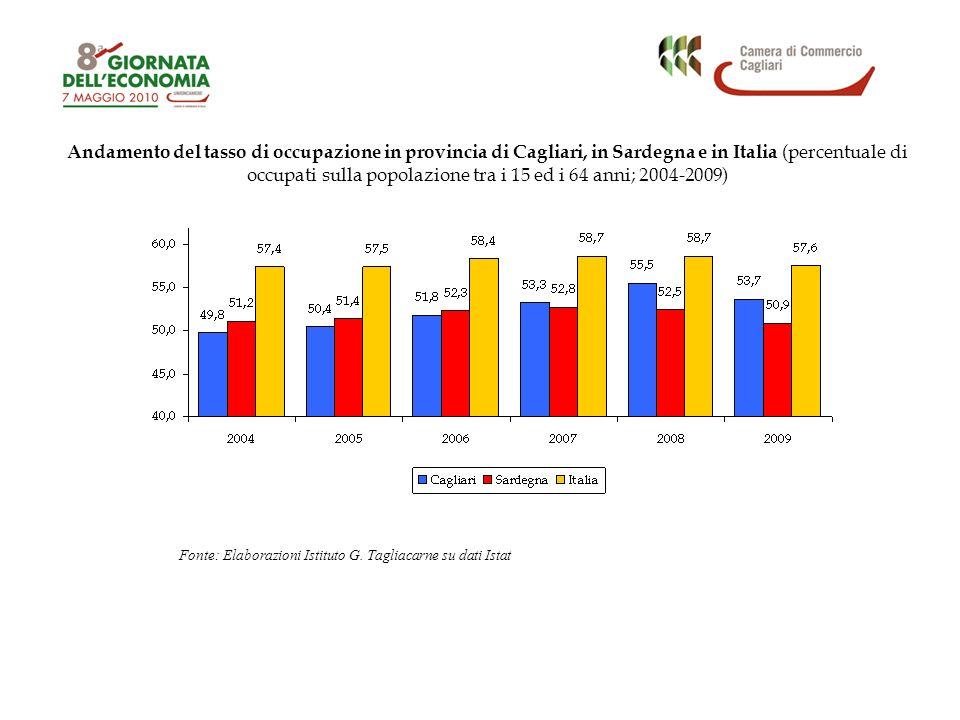 Andamento del tasso di occupazione in provincia di Cagliari, in Sardegna e in Italia (percentuale di occupati sulla popolazione tra i 15 ed i 64 anni;