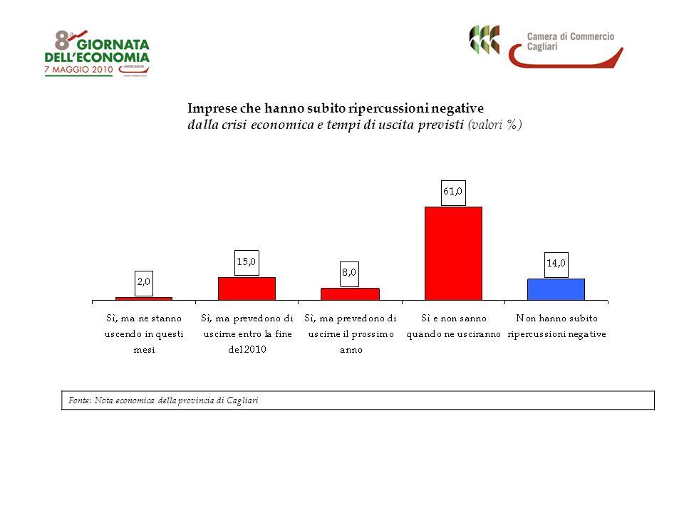 Imprese che hanno subito ripercussioni negative dalla crisi economica e tempi di uscita previsti (valori %) Fonte: Nota economica della provincia di Cagliari