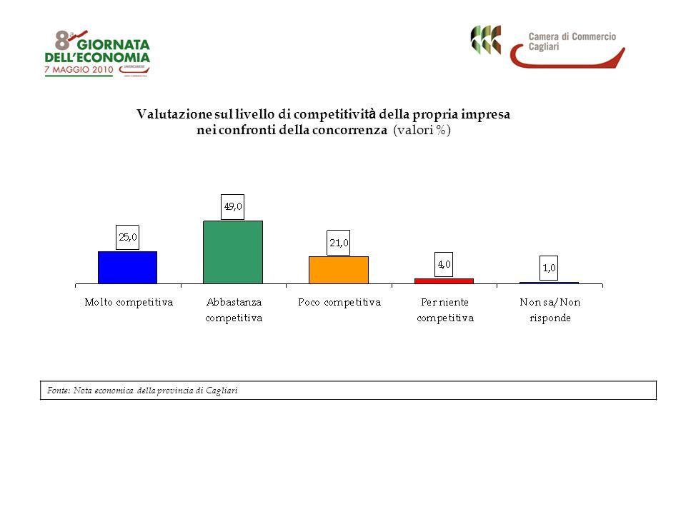 Valutazione sul livello di competitivit à della propria impresa nei confronti della concorrenza (valori %) Fonte: Nota economica della provincia di Ca