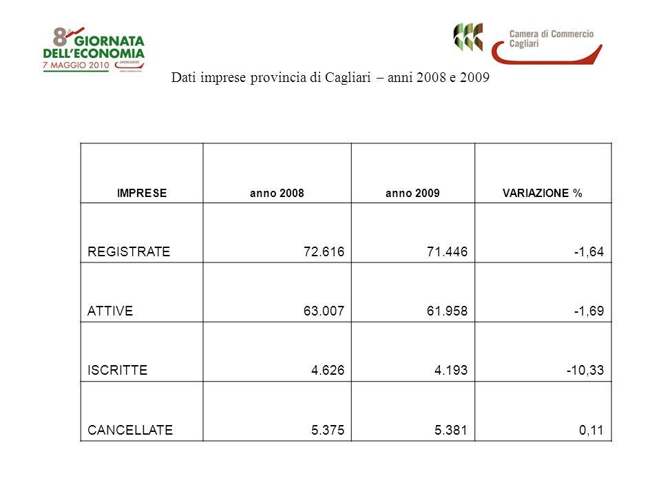 Dati imprese provincia di Cagliari – anni 2008 e 2009 IMPRESEanno 2008anno 2009VARIAZIONE % REGISTRATE72.61671.446-1,64 ATTIVE63.00761.958-1,69 ISCRIT