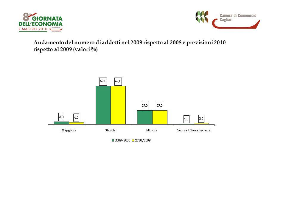 Andamento del numero di addetti nel 2009 rispetto al 2008 e previsioni 2010 rispetto al 2009 (valori %)